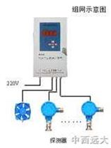 在線可燃氣體檢測儀 主機+4個探頭 CH4 中國 型號:HW8-KB200+BS01-CH4