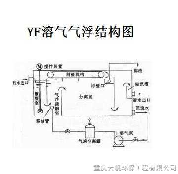 yfqf-i电镀废水处理工程/溶气气浮机