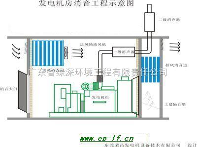 (3)微穿孔板消声器 该类消声器是建立在微孔声结构
